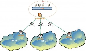 2-3 ISP's Internet  - Firewall