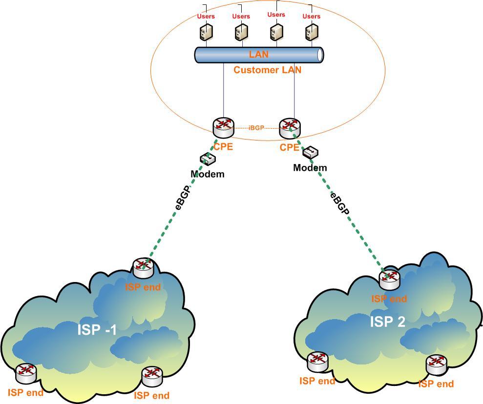 2 ISP's Internet - 2 CPE
