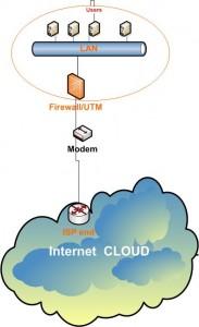 Vanila Internet - Firewall