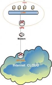 Vanila Internet - Router