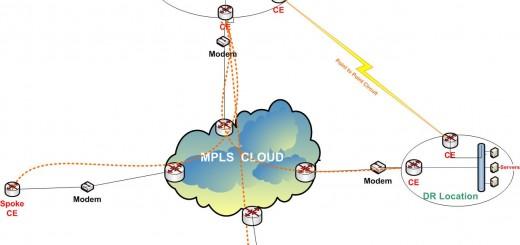 MPLS Network Mesh Topology - DC-DR Setup