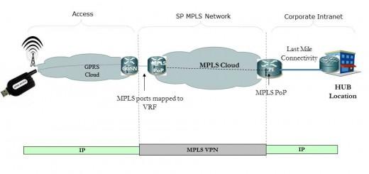 MPLS Network on 2G-3G as a Last mile -
