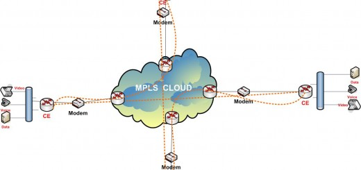 Voice and Video on MPLS Network.