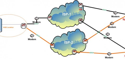 2 Service Provider MPLS Network on Single CPE - Active Failover