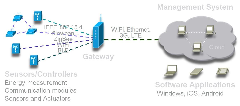 Home Automation | IP-MPLS.COM