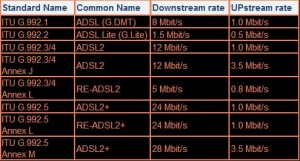 DSL Standard