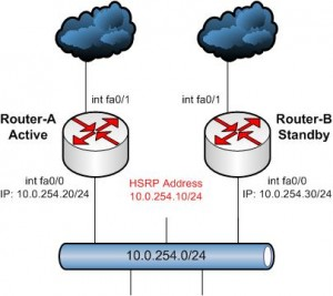HSRP-Basic-Configuration