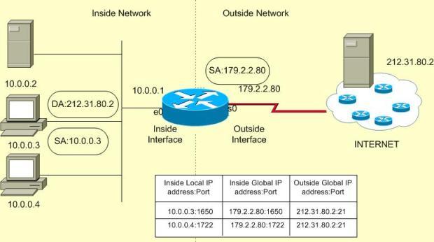 Network D2