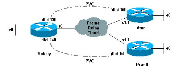Frame Relay | IP-MPLS.COM