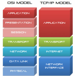 OSI_Vs_TCPIP_Model